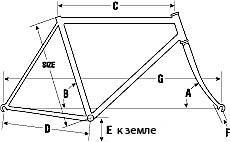 Геометрия рамы