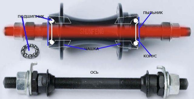 устройство осевого колесного узла