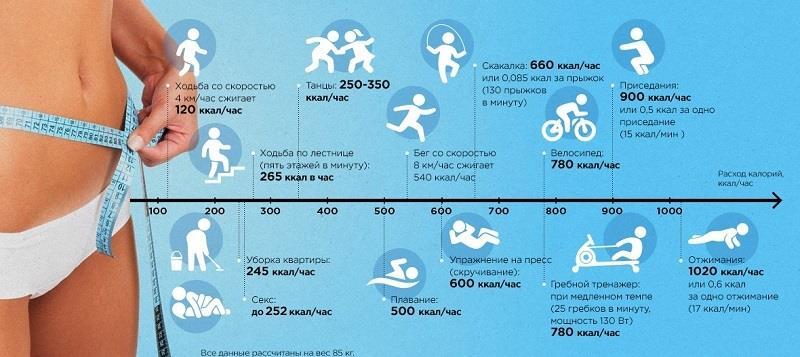 расход энергии при разных упражнениях