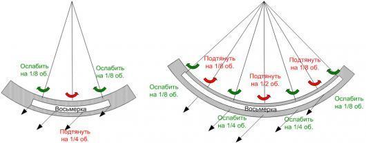 Схема подтяжки спиц для разного размера восьмерок