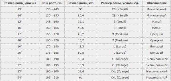 Таблица ростовок велосипедов Cube