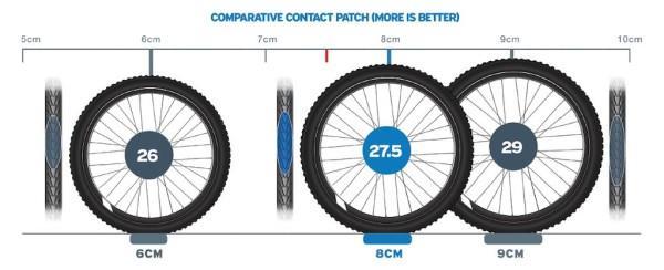 Выбор велосипеда 26, 27.5 или 29 дюймов