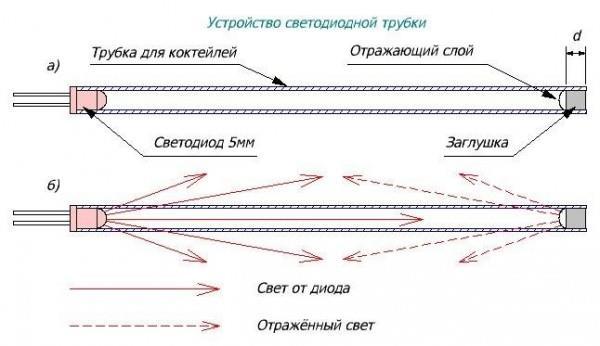 Схема вставки светодиода и заглушки