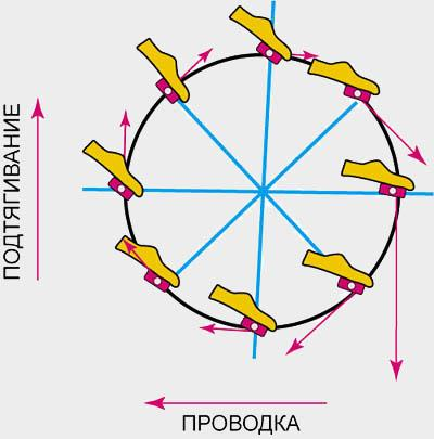 Круговое вращение педалей