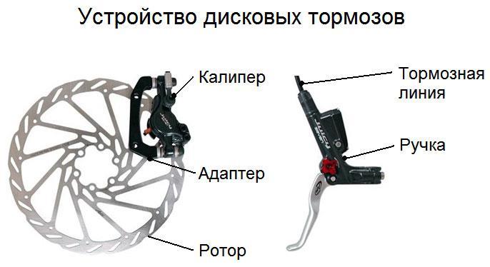 Устройство дискового тормоза для велосипеда