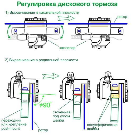 Регулировка дисковых тормозов велосипеда