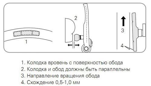 Настройка ободных тормозов велосипеда