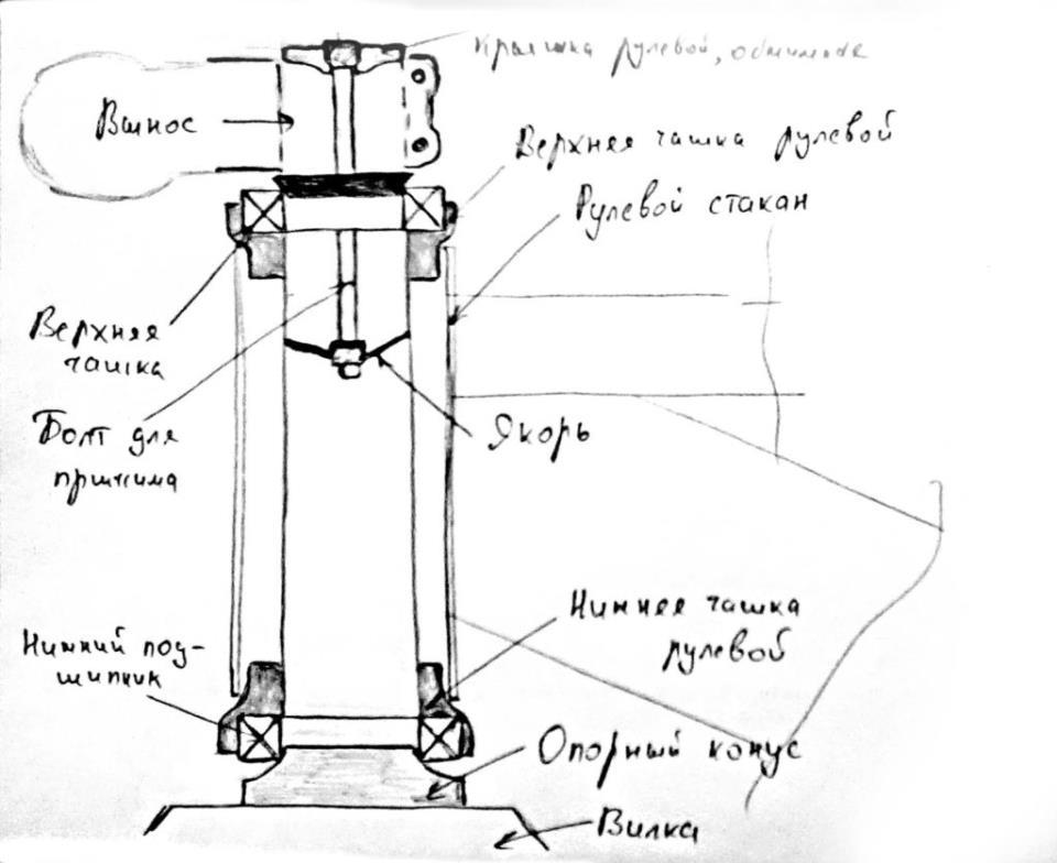 Конструкция безрезьбовой рулевой