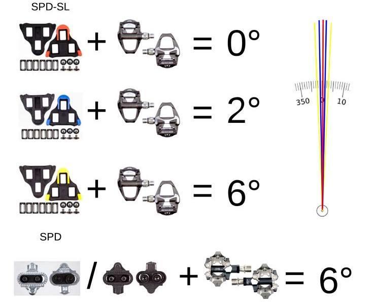 Pedal-Float-Shimano-Chart-2