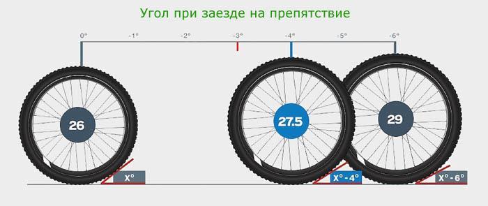 "Угол при атаке препятствий колёс 26""; 27,5""; 29"""
