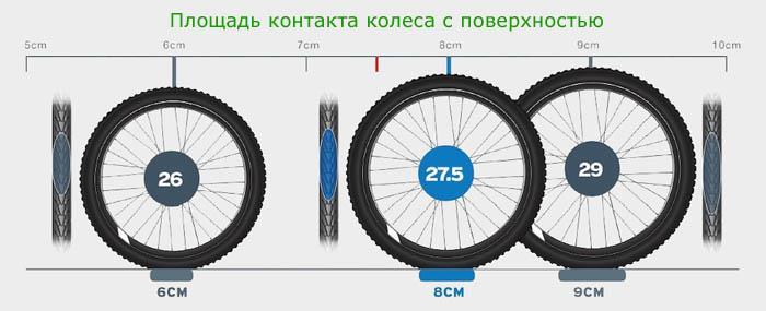 """Площадь контакта с поверхностью колёс 26""""; 27,5""""; 29"""""""