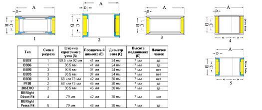 Стандарты кареток Press-Fit