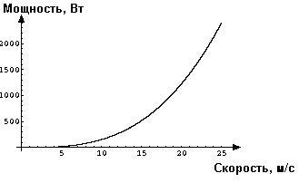 График зависимости требуемой мощности от скорости велосипеда