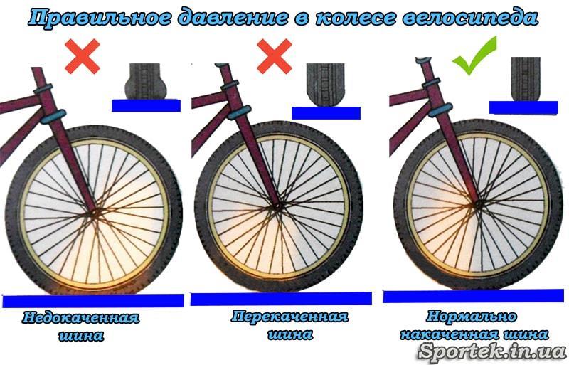 Схема правильно и неправильно накаченных колес велосипеда