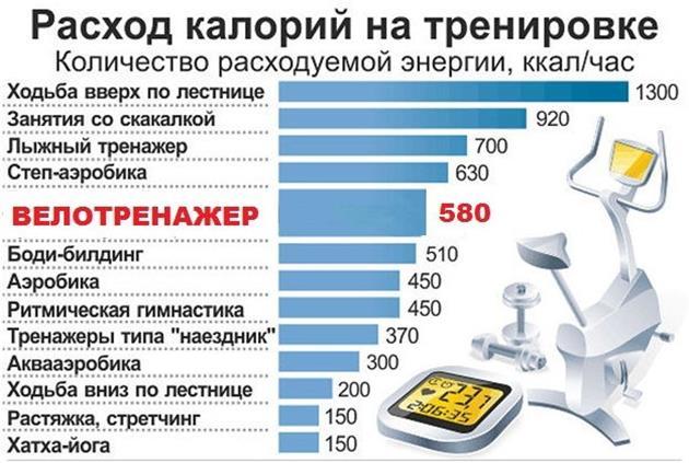 Затраты каллорий