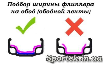 Подбор ширины ободной ленты на колесо велосипеда