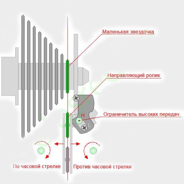 Ограничение высоких передач (маленькая звезда (H))