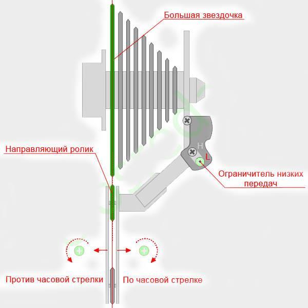 Ограничение низких передач (большая звезда (L))