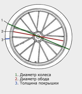 Выбор диаметра колеса велосипеда