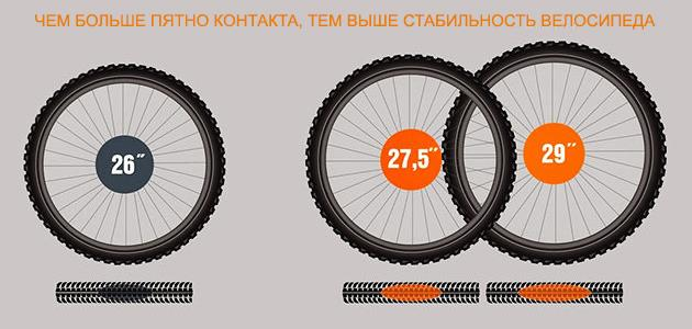 Чем больше пятно контакта, тем выше стабильность велосипеда