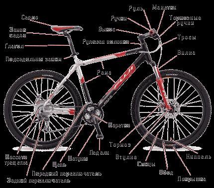 iz-chego-sostoit-velosiped-2