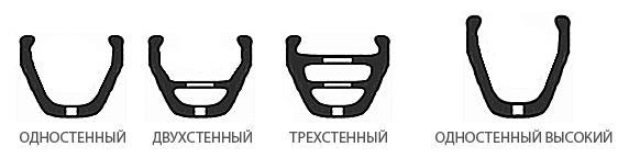 Типы велосипедных ободов