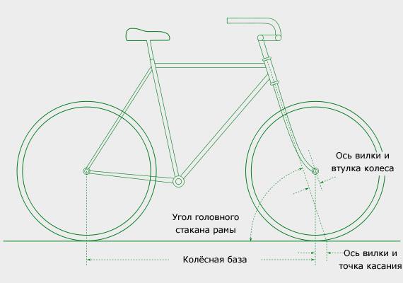 Почему велосипед не падает