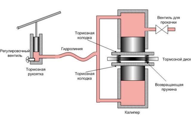схема гидравлического тормоза