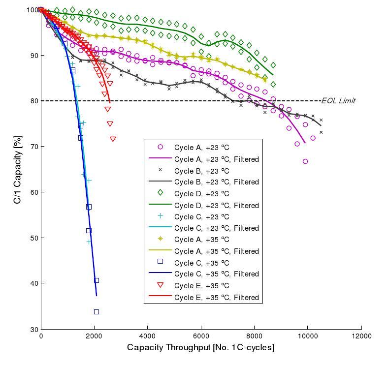 A123 LiFePO4 ANR26650M1A cycle life test — тест на количество циклов заряд-разряд