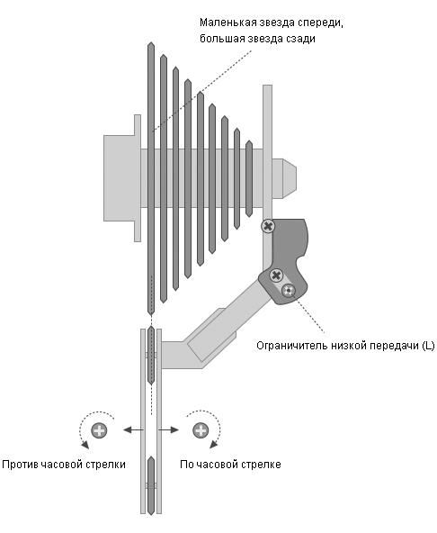 Настройка угла поворота переднего переключателя