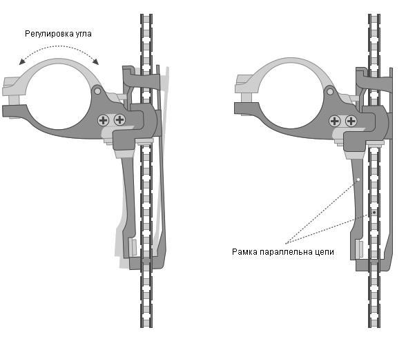 Регулировать передний переключатель на любом велосипеде (от прогулочного до шоссейного) можно только тогда, когда точно работает задний: настройка напрямую связана с правильностью положения задних звезд системы. В процессе работы вам потребуется весь диапазон передач. Когда задний переключатель настроен, вымойте переднее устройство и смажьте все его подвижные узлы. Проверьте состояние троса: если он протерт в некоторых местах, перед настройкой стоит его заменить. Если все хорошо, просто протрите и смажьте его. Плохо смазанный трос часто становится причиной заторможенного переключения скоростей. Регулировка относительно рамы Самая частая настройка, которая требуется переднему переключателю — это регулировка относительно рамы. Регулировка проводится в двух направлениях: вертикально вдоль подседельной трубы и горизонтально для изменения угла поворота