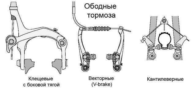 tormoza-obodnie