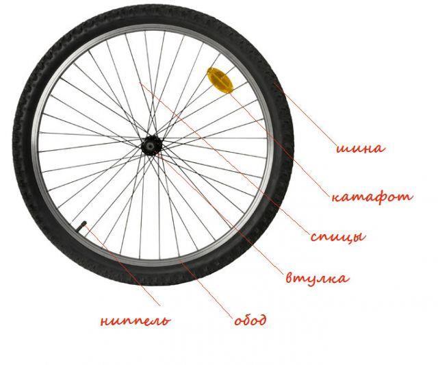 устройство колеса