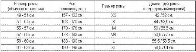 таблица размеров шоссейных велосипедов