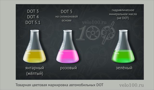 товарная цветовая маркировка автомобильных DOT