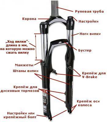 Составные части веловилки