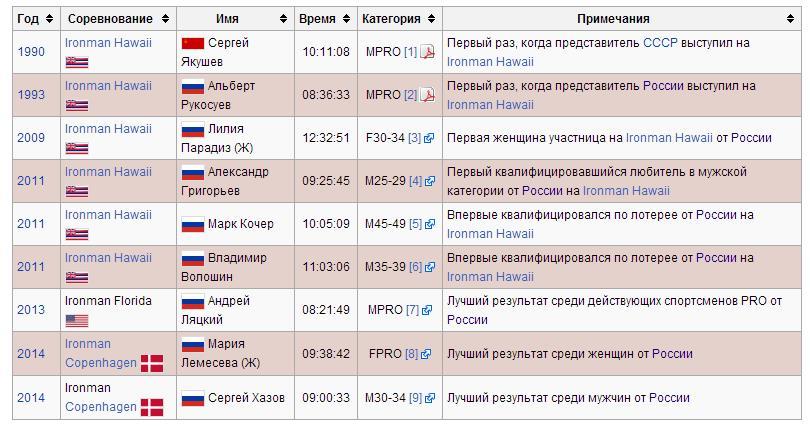 Russian triatlones