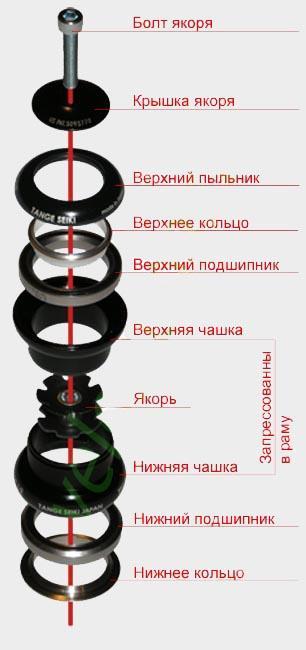 Устройство безрезьбовой рулевой колонки