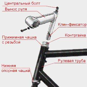 Устройство резьбовой рулевой колонки