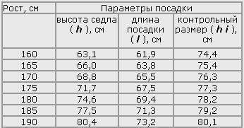 Таблица посадки для велосипедиста