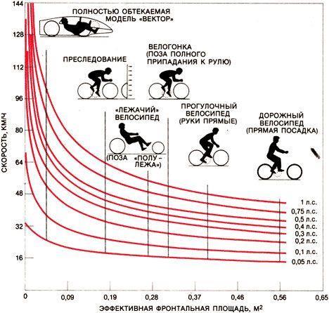 Сопротивление воздуха при езде на велосипеде