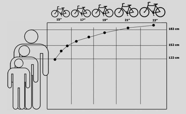 подобрать раму велосипеда по росту