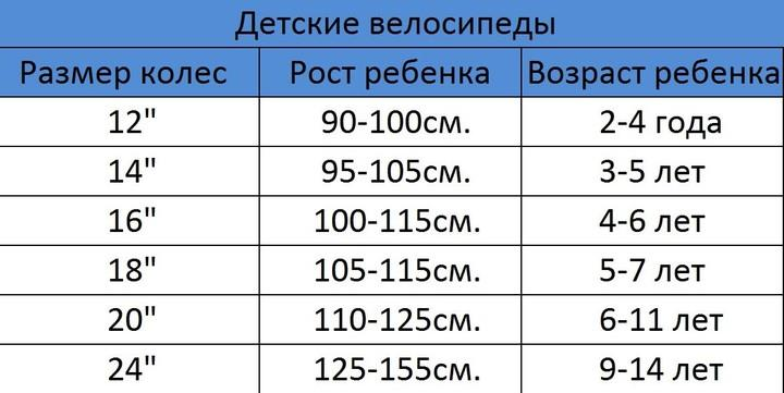 таблица колеса