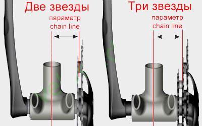 Параметр chain line